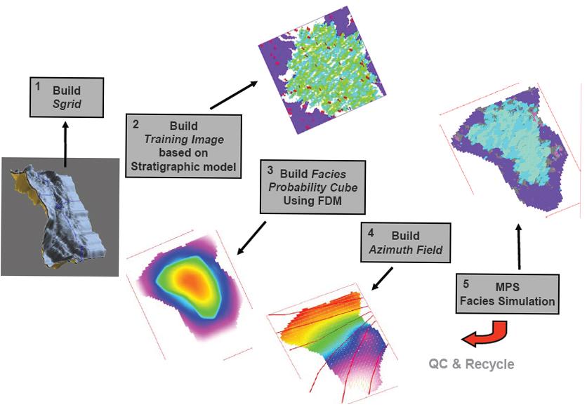 reservoir modeling workflow   28 images   reservoir