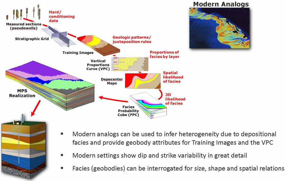 Analyzing Spatial Patterns In Modern Carbonate Sand Bodies