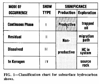 Classification chart for